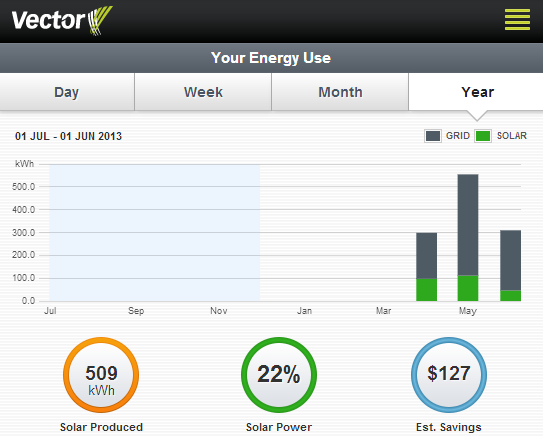 My Solar Power Results