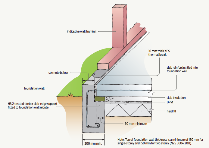 BRANZ now recommend using 10 mm of XPS as a thermal break for slab-edge insulation.