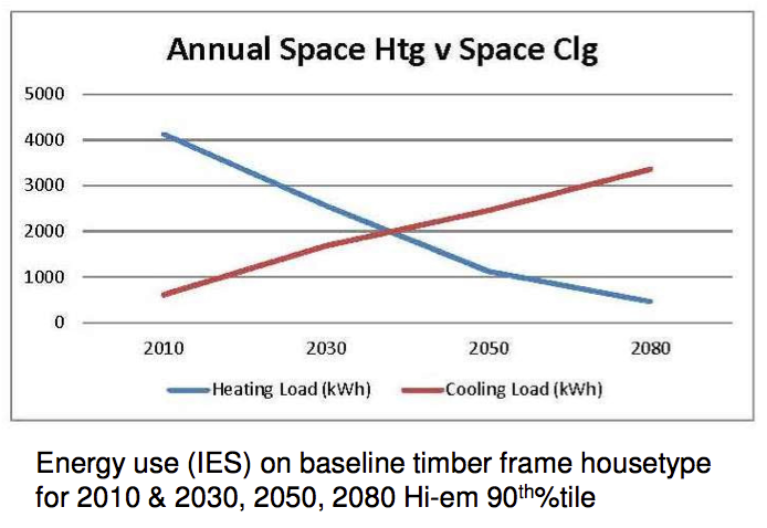 UK houses may need more energy for cooling than heating by 2040