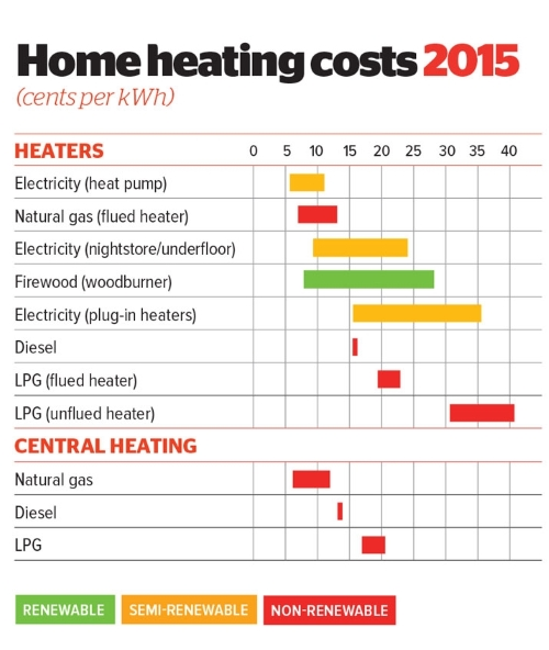 Comparison of heating costs, Consumer.org