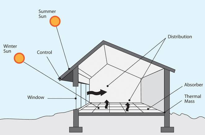 Passive_solar_design_-_Green_Energy_Times_-_cropped_0.jpg.662x0_q70_crop-scale