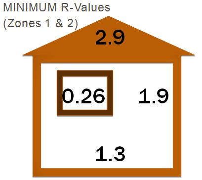 R Values Zone 1 and 2