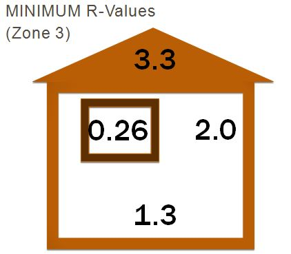 R values Zone 3